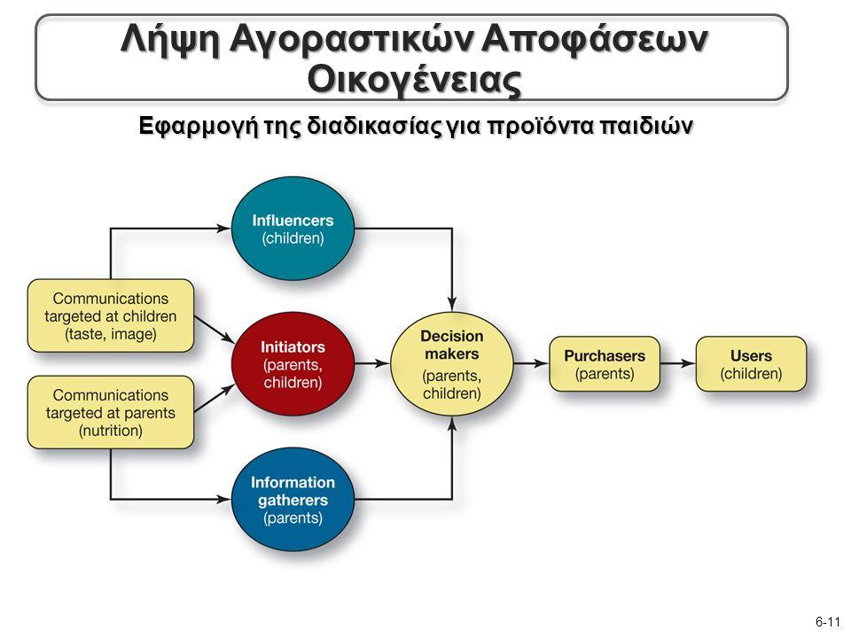 Εφαρμογή της διαδικασίας για προϊόντα παιδιών 6-11 Λήψη Αγοραστικών Αποφάσεων Οικογένειας