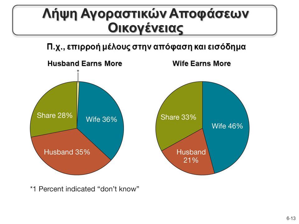 Π.χ., επιρροή μέλους στην απόφαση και εισόδημα 6-13 Husband Earns More Wife Earns More Λήψη Αγοραστικών Αποφάσεων Οικογένειας