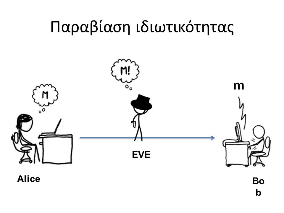 Παραβίαση ιδιωτικότητας m Bo b Alice EVE
