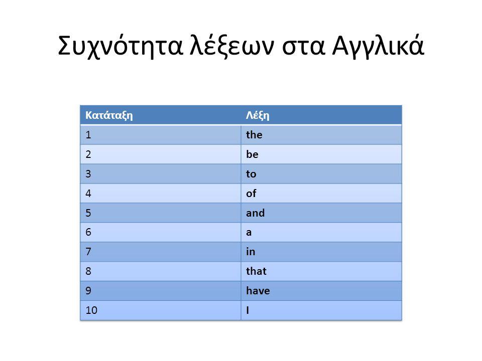 Συχνότητα λέξεων στα Αγγλικά