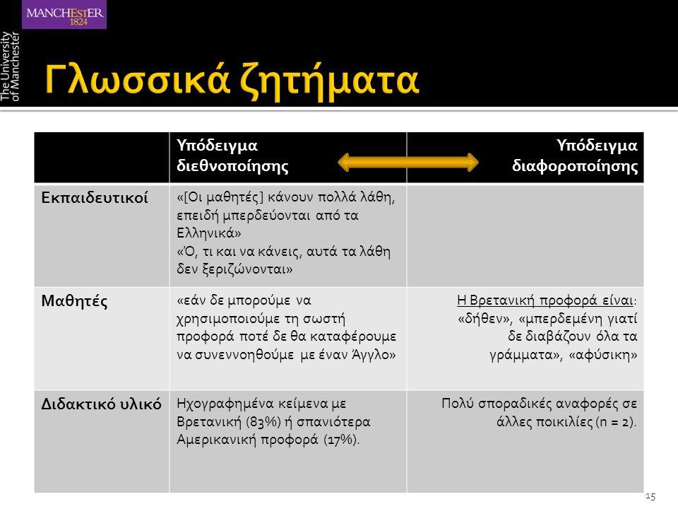 Υπόδειγμα διεθνοποίησης Υπόδειγμα διαφοροποίησης Εκπαιδευτικοί «[Οι μαθητές] κάνουν πολλά λάθη, επειδή μπερδεύονται από τα Ελληνικά» «Ό, τι και να κάνεις, αυτά τα λάθη δεν ξεριζώνονται» Μαθητές «εάν δε μπορούμε να χρησιμοποιούμε τη σωστή προφορά ποτέ δε θα καταφέρουμε να συνεννοηθούμε με έναν Άγγλο» Η Βρετανική προφορά είναι: «δήθεν», «μπερδεμένη γιατί δε διαβάζουν όλα τα γράμματα», «αφύσικη» Διδακτικό υλικό Ηχογραφημένα κείμενα με Βρετανική (83%) ή σπανιότερα Αμερικανική προφορά (17%).