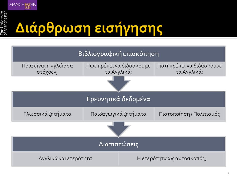 Διαπιστώσεις Αγγλικά και ετερότηταΗ ετερότητα ως αυτοσκοπός; Ερευνητικά δεδομένα Γλωσσικά ζητήματαΠαιδαγωγικά ζητήματαΠιστοποίηση / Πολιτισμός Βιβλιογραφική επισκόπηση Ποια είναι η «γλώσσα στόχος»; Πως πρέπει να διδάσκουμε τα Αγγλικά; Γιατί πρέπει να διδάσκουμε τα Αγγλικά; 2