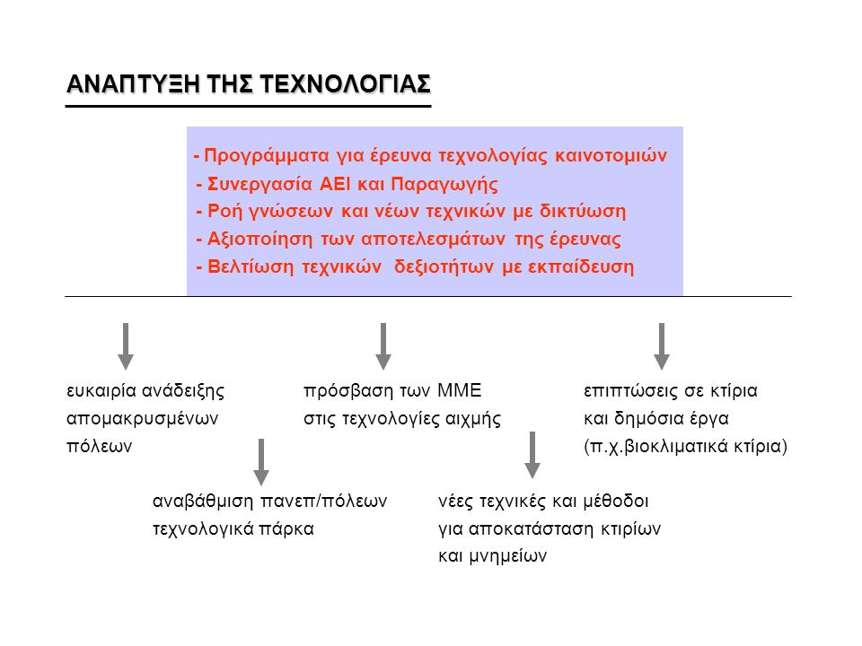 ΑΝΑΠΤΥΞΗ ΤΗΣ ΤΕΧΝΟΛΟΓΙΑΣ - Προγράμματα για έρευνα τεχνολογίας καινοτομιών - Συνεργασία ΑΕΙ και Παραγωγής - Ροή γνώσεων και νέων τεχνικών με δικτύωση - Αξιοποίηση των αποτελεσμάτων της έρευνας - Βελτίωση τεχνικών δεξιοτήτων με εκπαίδευση ευκαιρία ανάδειξης πρόσβαση των ΜΜΕεπιπτώσεις σε κτίρια απομακρυσμένων στις τεχνολογίες αιχμήςκαι δημόσια έργα πόλεων(π.χ.βιοκλιματικά κτίρια) αναβάθμιση πανεπ/πόλεων νέες τεχνικές και μέθοδοι τεχνολογικά πάρκα για αποκατάσταση κτιρίων και μνημείων