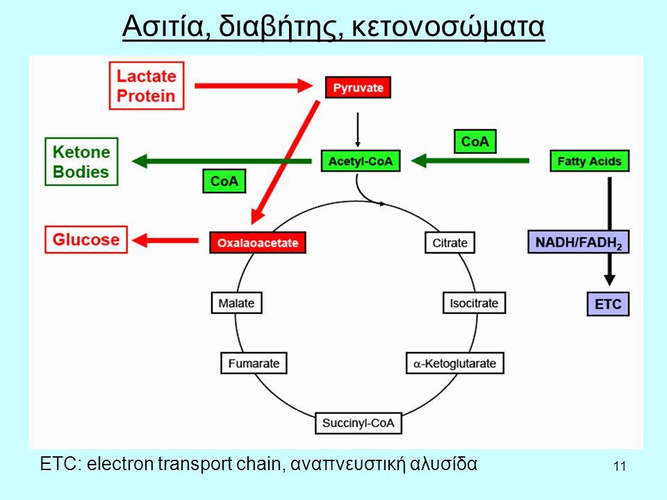 11 Ασιτία, διαβήτης, κετονοσώματα ETC: electron transport chain, αναπνευστική αλυσίδα