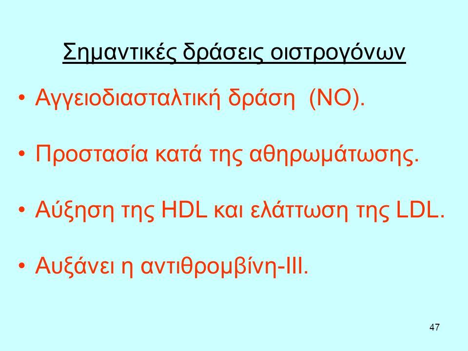 47 Σημαντικές δράσεις οιστρογόνων Αγγειοδιασταλτική δράση (ΝΟ). Προστασία κατά της αθηρωμάτωσης. Αύξηση της HDL και ελάττωση της LDL. Αυξάνει η αντιθρ