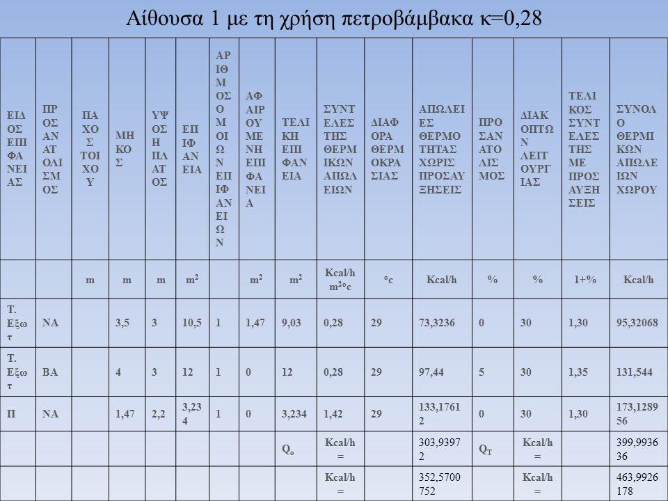 Q 0 (Kcal /h) Q 0 (Watt) Q T (Kcal/h) Q T (Watt) F ΟΛ D Z D (%) Q Συν (Kcal/h) Q Συν (Watt) ΑΙΘΟΥΣΑ 1 303,9 3972 352,5700752399,993636463,9926178590,177630553,123636641,6234178 ΑΙΘΟΥΣΑ 2 255,2 1972 296,0548752331,785636384,871337861,650,142730484,915636562,5021378 ΑΙΘΟΥΣΑ 3 301,5 0372 349,7443152391,954836454,6676098580,179230545,084836632,2984098 ΚΟΥΖΙΝΑ 301,5 0372 349,7443152 402,158022 466,5033055580,179230555,288022644,1341055 ΓΡΑΦΕΙΟ 262,5 2772 304,5321552 354,412422 411,1184095 580,156025507,542422588,7492095 WC 43,84 8 50,86368 57,002466,12278427,960,054030210,1324243,753584 t o =20 o Ct a =-9 o C ΣΥΝΟΠΤΙΚΟΣ ΠΙΝΑΚΑΣ ΑΠΟΤΕΛΕΣΜΑΤΩΝ ΜΕ ΤΗ ΧΡΗΣΗ ΠΕΤΡΟΒΑΜΒΑΚΑ Κ=0,28