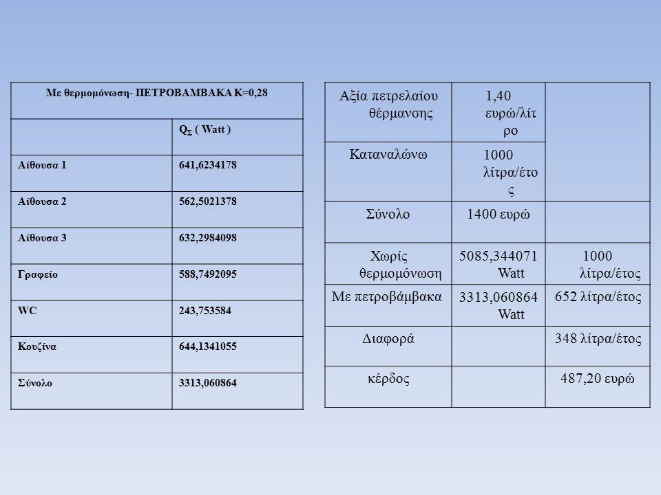 Με θερμομόνωση- ΠΕΤΡΟΒΑΜΒΑΚΑ Κ=0,28 Q Σ ( Watt ) Αίθουσα 1641,6234178 Αίθουσα 2562,5021378 Αίθουσα 3632,2984098 Γραφείο588,7492095 WC243,753584 Κουζίνα644,1341055 Σύνολο3313,060864 Αξία πετρελαίου θέρμανσης 1,40 ευρώ/λίτ ρο Καταναλώνω1000 λίτρα/έτο ς Σύνολο1400 ευρώ Χωρίς θερμομόνωση 5085,344071 Watt 1000 λίτρα/έτος Με πετροβάμβακα3313,060864 Watt 652 λίτρα/έτος Διαφορά348 λίτρα/έτος κέρδος487,20 ευρώ