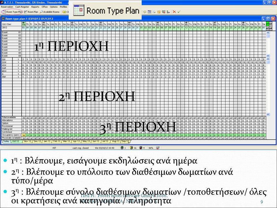 ΠΗΓΗ: Protel hotel software GmbH, 2006, ΜΠΑΚΑΛΜΠΑΣΗ Α., ΝΕΡΑΝΤΖΗΣ Κ.