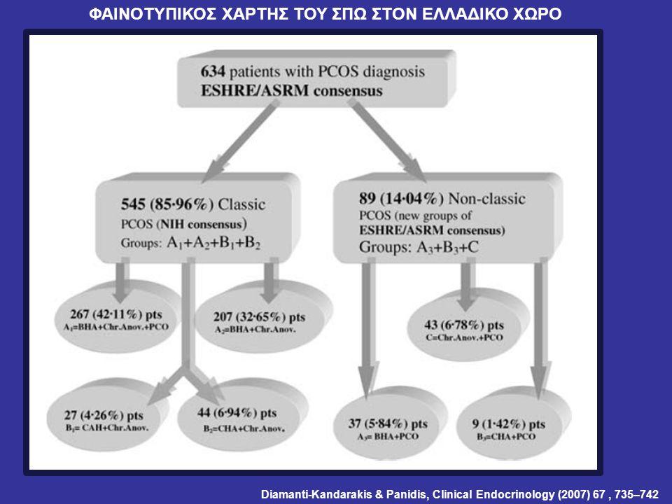 ΦΑΙΝΟΤΥΠΙΚΟΣ ΧΑΡΤΗΣ ΤΟΥ ΣΠΩ ΣΤΟΝ ΕΛΛΑΔΙΚΟ ΧΩΡΟ Diamanti-Kandarakis & Panidis, Clinical Endocrinology (2007) 67, 735–742