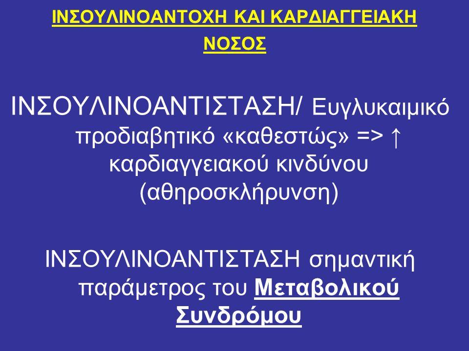 ΙΝΣΟΥΛΙΝΟΑΝΤΟΧΗ ΚΑΙ ΚΑΡΔΙΑΓΓΕΙΑΚΗ ΝΟΣΟΣ ΙΝΣΟΥΛΙΝΟΑΝΤΙΣΤΑΣΗ/ Ευγλυκαιμικό προδιαβητικό «καθεστώς» => ↑ καρδιαγγειακού κινδύνου (αθηροσκλήρυνση) ΙΝΣΟΥΛΙΝΟΑΝΤΙΣΤΑΣΗ σημαντική παράμετρος του Μεταβολικού Συνδρόμου