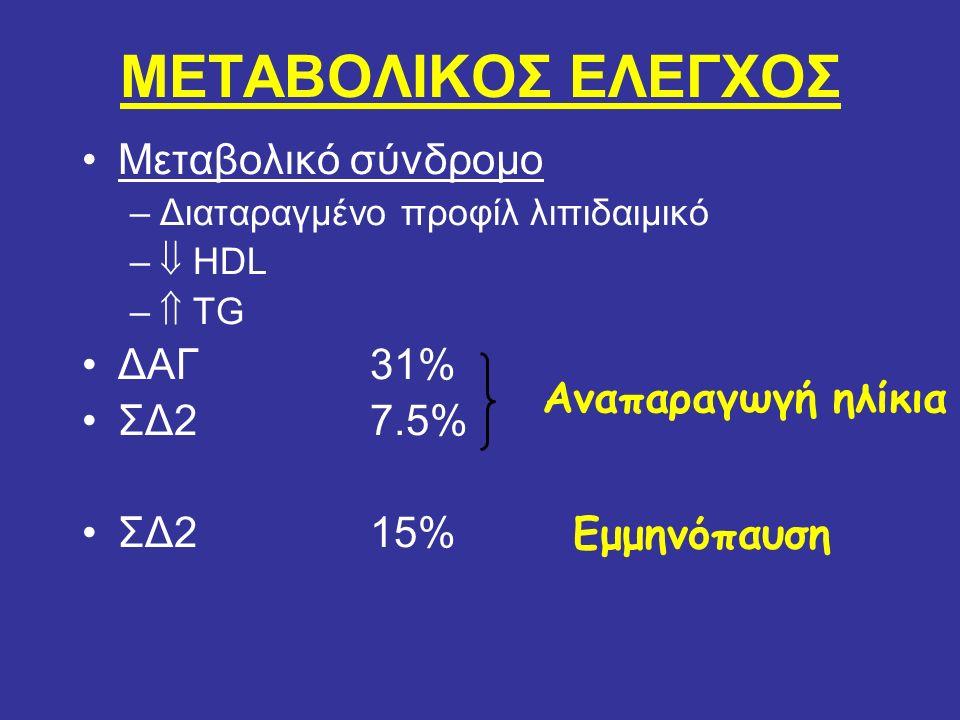 ΜΕΤΑΒΟΛΙΚΟΣ ΕΛΕΓΧΟΣ Μεταβολικό σύνδρομο –Διαταραγμένο προφίλ λιπιδαιμικό –  HDL –  TG ΔΑΓ31% ΣΔ2 7.5% ΣΔ215% Αναπαραγωγή ηλίκια Εμμηνόπαυση