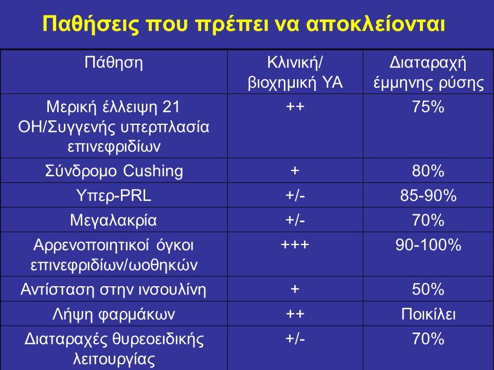 ΠάθησηΚλινική/ βιοχημική ΥΑ Διαταραχή έμμηνης ρύσης Μερική έλλειψη 21 ΟΗ/Συγγενής υπερπλασία επινεφριδίων ++75% Σύνδρομο Cushing+80% Yπερ-PRL+/-85-90% Μεγαλακρία+/-70% Αρρενοποιητικοί όγκοι επινεφριδίων/ωοθηκών +++90-100% Αντίσταση στην ινσουλίνη+50% Λήψη φαρμάκων++Ποικίλει Διαταραχές θυρεοειδικής λειτουργίας +/-70% Παθήσεις που πρέπει να αποκλείονται