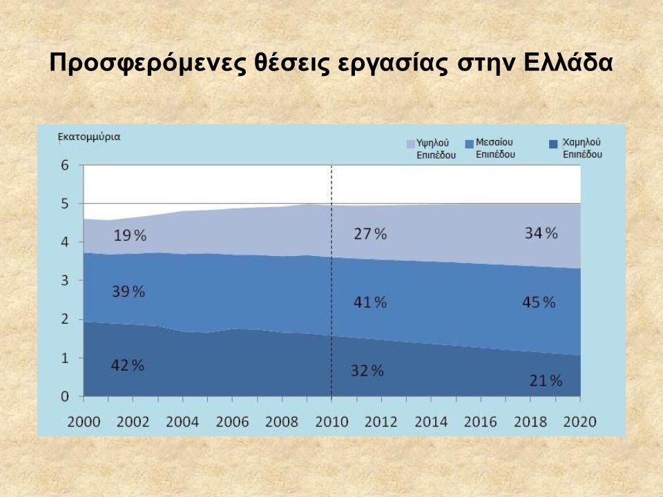 Προσφερόμενες θέσεις εργασίας στην Ελλάδα