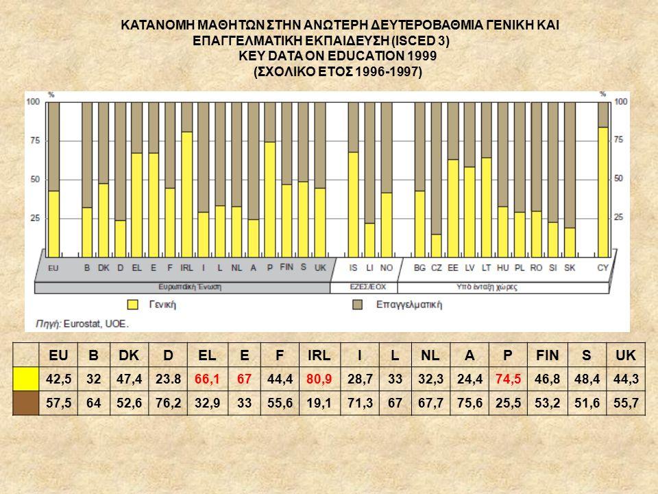 ΚΑΤΑΝΟΜΗ ΜΑΘΗΤΩΝ ΣΤΗΝ ΑΝΩΤΕΡΗ ΔΕΥΤΕΡΟΒΑΘΜΙΑ ΓΕΝΙΚΗ ΚΑΙ ΕΠΑΓΓΕΛΜΑΤΙΚΗ ΕΚΠΑΙΔΕΥΣΗ (ISCED 3) KEY DATA ON EDUCATION 1999 (ΣΧΟΛΙΚΟ ΕΤΟΣ 1996-1997) EUBDKDELEFIRLILNLAPFINSUK 42,53247,423.866,16744,480,928,73332,324,474,546,848,444,3 57,56452,676,232,93355,619,171,36767,775,625,553,251,655,7