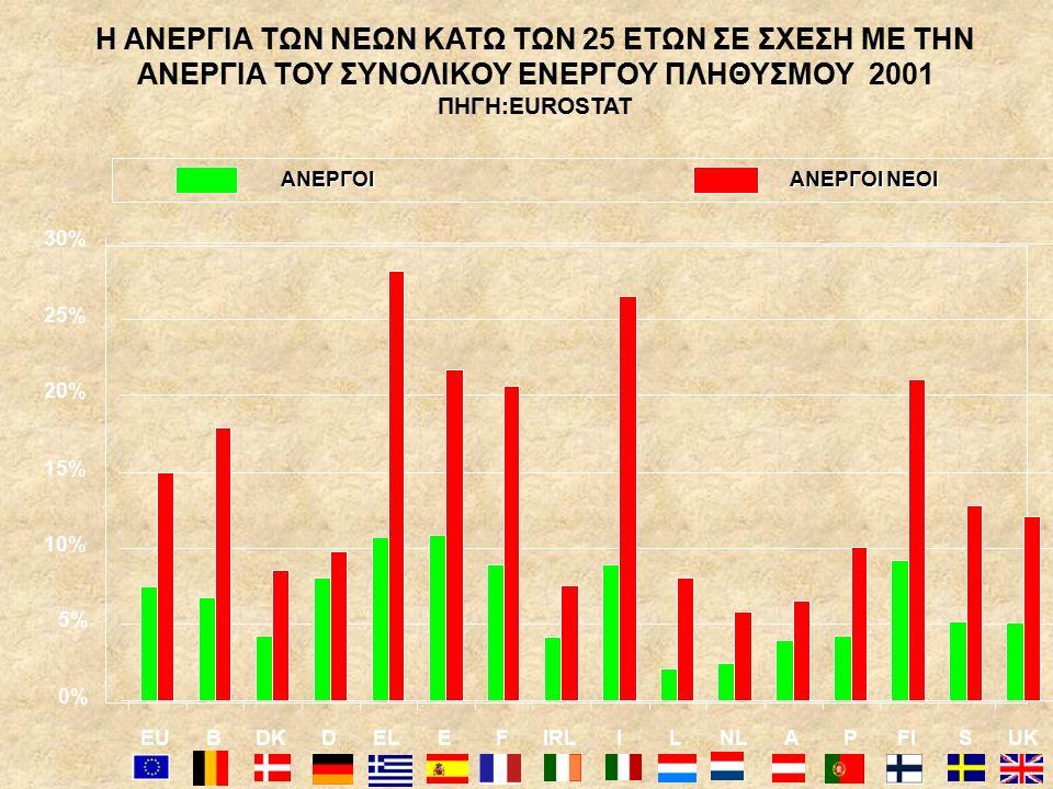 H ΑΝΕΡΓΙΑ ΤΩΝ ΝΕΩΝ ΚΑΤΩ ΤΩΝ 25 ΕΤΩΝ ΣΕ ΣΧΕΣΗ ΜΕ ΤΗΝ ΑΝΕΡΓΙΑ ΤΟΥ ΣΥΝΟΛΙΚΟΥ ΕΝΕΡΓΟΥ ΠΛΗΘΥΣΜΟΥ 2001 ΠΗΓΗ:EUROSTAT 0% 5% 10% 15% 20% 25% 30% EUBDKDELEFIRLILNLAPFISUK ΑΝΕΡΓΟΙ ΑΝΕΡΓΟΙ ΝΕΟΙ