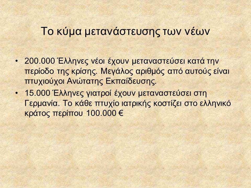 Το κύμα μετανάστευσης των νέων 200.000 Έλληνες νέοι έχουν μεταναστεύσει κατά την περίοδο της κρίσης.