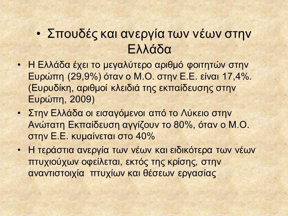 Σπουδές και ανεργία των νέων στην Ελλάδα Η Ελλάδα έχει το μεγαλύτερο αριθμό φοιτητών στην Ευρώπη (29,9%) όταν ο Μ.Ο.