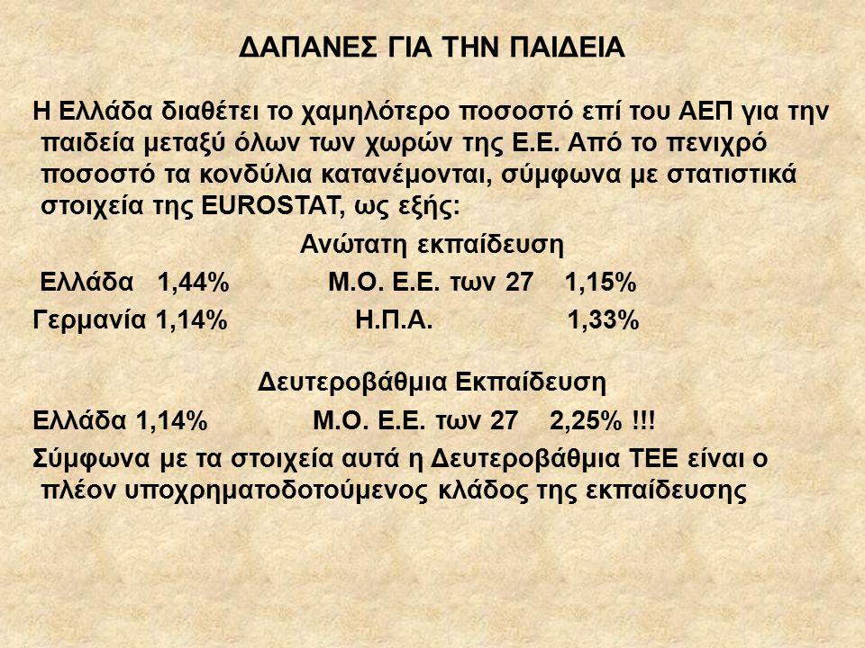 ΔΑΠΑΝΕΣ ΓΙΑ ΤΗΝ ΠΑΙΔΕΙΑ Η Ελλάδα διαθέτει το χαμηλότερο ποσοστό επί του ΑΕΠ για την παιδεία μεταξύ όλων των χωρών της Ε.Ε.