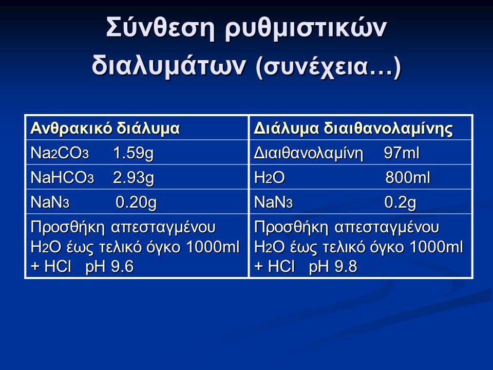 Σύνθεση ρυθμιστικών διαλυμάτων (συνέχεια…) Ανθρακικό διάλυμα Διάλυμα διαιθανολαμίνης Na 2 CO 3 1.59g Διαιθανολαμίνη 97ml NaHCO 3 2.93g H 2 O 800ml NaN 3 0.20g NaN 3 0.2g Προσθήκη απεσταγμένου H 2 O έως τελικό όγκο 1000ml + ΗCl pH 9.6 Προσθήκη απεσταγμένου H 2 O έως τελικό όγκο 1000ml + ΗCl pH 9.8