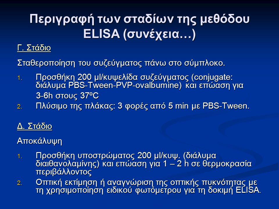 Περιγραφή των σταδίων της μεθόδου ELISA (συνέχεια…) Γ.