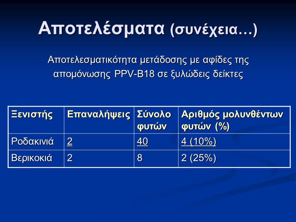 Αποτελέσματα (συνέχεια…) Αποτελεσματικότητα μετάδοσης με αφίδες της απομόνωσης PPV-B18 σε ξυλώδεις δείκτες ΞενιστήςΕπαναλήψεις Σύνολο φυτών Αριθμός μολυνθέντων φυτών (%) Ροδακινιά240 4 (10%) Βερικοκιά28 2 (25%)