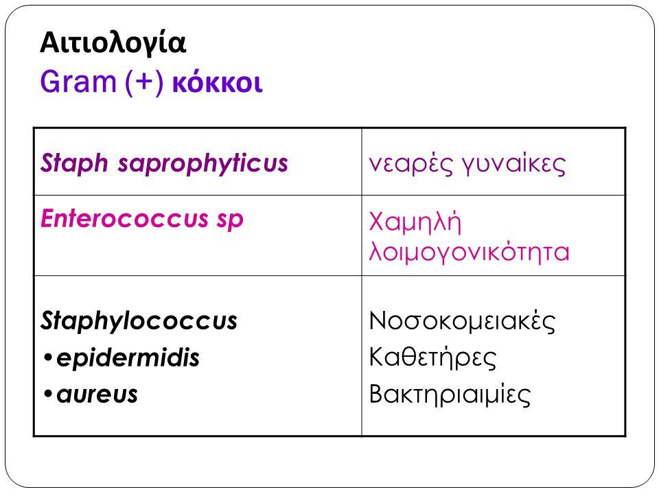 Αιτιολογία Gram (+) κόκκοι Staph saprophyticus νεαρές γυναίκες Enterococcus sp Χαμηλή λοιμογονικότητα Staphylococcus epidermidis aureus Νοσοκομειακές