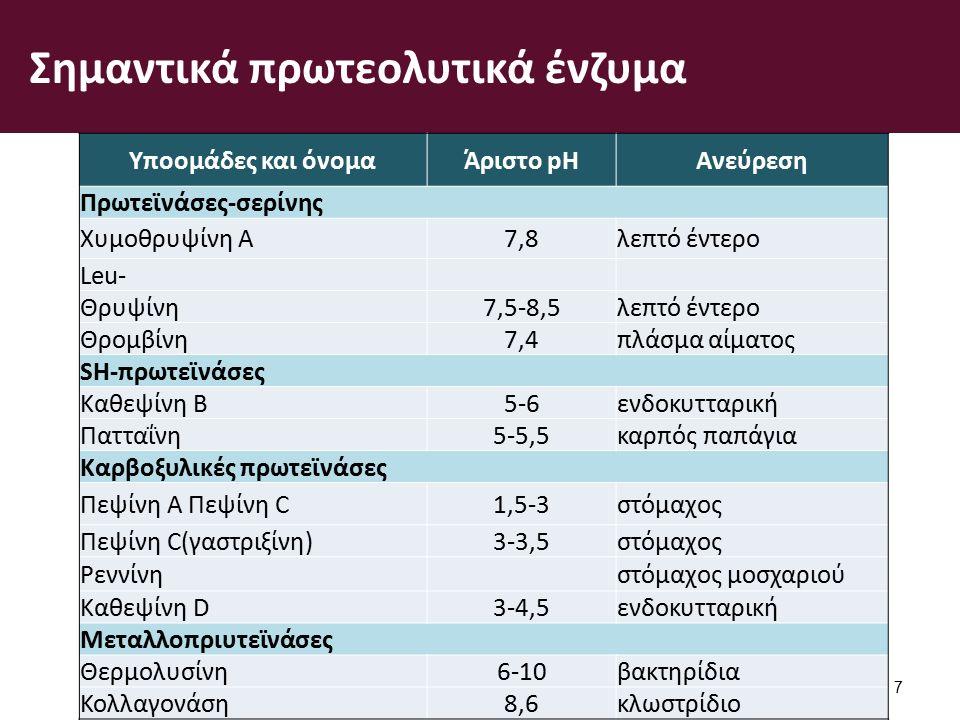 Σημαντικά πρωτεολυτικά ένζυμα 7 Υποομάδες και όνομαΆριστο pHΑνεύρεση Πρωτεϊνάσες-σερίνης Χυμοθρυψίνη A7,8λεπτό έντερο Leu- Θρυψίνη7,5-8,5λεπτό έντερο Θρομβίνη7,4πλάσμα αίματος SH-πρωτεϊνάσες Καθεψίνη Β5-6ενδοκυτταρική Πατταΐνη5-5,5καρπός παπάγια Καρβοξυλικές πρωτεϊνάσες Πεψίνη A Πεψίνη C1,5-3στόμαχος Πεψίνη C(γαστριξίνη)3-3,5στόμαχος Ρεννίνη στόμαχος μοσχαριού Καθεψίνη D3-4,5ενδοκυτταρική Μεταλλοπριυτεϊνάσες Θερμολυσίνη6-10βακτηρίδια Κολλαγονάση8,6κλωστρίδιο