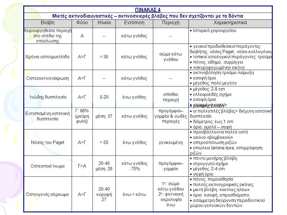 ΠΙΝΑΚΑΣ 4 Μικτές ακτινοδιαυγαστικές – ακτινοσκιερές βλάβες που δεν σχετίζονται με τα δόντια ΒλάβηΦύλοΗλικίαΕντόπισηΠεριοχήΧαρακτηριστικά Χειρουργηθείσα περιοχή στο στάδιο της επούλωσης Α--κάτω γνάθος--  Ιστορικό χειρουργείου Χρόνια οστεομυελίτιδαΑ>Γ> 30κάτω γνάθος σώμα κάτω γνάθου  γενικοί προδιαθεσικοί παράγοντες: διαβήτης, νόσος Paget, νόσοι κολλαγόνου  τοπικοί αιτιολογικοί παράγοντες: τραύμα  πόνος, οίδημα, συρρίγγιο  «σκοροφαγωμένη» εικόνα ΟστεοακτινονέκρωσηΑ=Γ--κάτω γνάθος--  ακτινοβόληση-τραύμα-λοίμωξη  ασαφή όρια  μέγεθος: πολύ μεγάλο Ινώδης δυσπλασίαΑ=Γ5-20άνω γνάθος οπίσθια περιοχή  μέγεθος: 2-8 cm  ελλειψοειδές σχήμα  ασαφή όρια  «τριμμένο γυαλί» Εντοπισμένη οστεϊνική δυσπλασία Γ: 88% (μαύρη φυλή) μέση: 37κάτω γνάθος προγόμφιοι– γομφίοι & νωδές περιοχές  μονήρης βλάβη  οι πολλαπλές βλάβες= διάχυτη οστεϊνική δυσπλασία  διάμετρος: έως 1 cm  όρια: ομαλά – σαφή Νόσος του PagetΑ>Γ> 55άνω γνάθοςγενικευμένη  προσβάλλονται πολλά οστά  εικόνα «βαμβακιού»  υπεροστεϊνωση ριζών  απώλεια lamina dura, απορρόφηση ριζών Οστεοποιό ίνωμαΓ>Α 20-40 μέση: 26 κάτω γνάθος : 70% προγόμφιοι– γομφίοι  πάντα μονήρης βλάβη  στρογγυλό σχήμα  μέγεθος: 2-4 cm  σαφή όρια Οστεογενές σάρκωμαΑ>Γ 20-40 κορυφή: 27 άνω = κάτω 1 η : σώμα κάτω γνάθου 2 η : φατνιακή ακρολοφία άνω  πόνος, παραισθησία  πολλές ακτινογραφικές εικόνες  μικτή βλάβη: «ακτίνες ηλίου»  όρια: ασαφή, απροσδιόριστα  ασύμμετρη διεύρυνση περιοδοντικού χώρου γειτονικών δοντιών