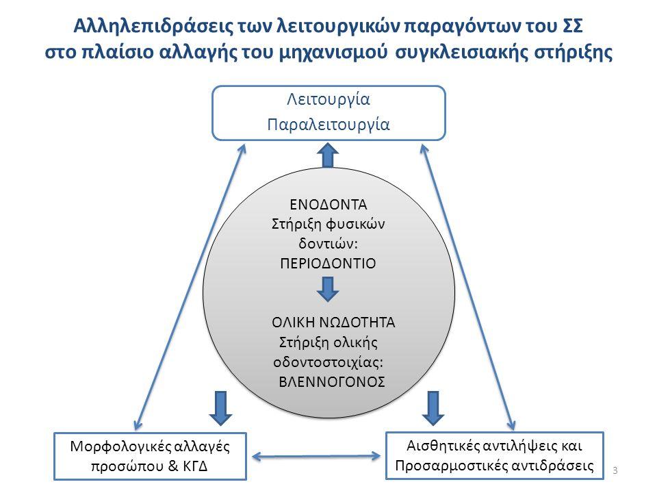 Απορρόφηση υπολειμματικής φατνιακής ακρολοφίας (ΥΦΑ).