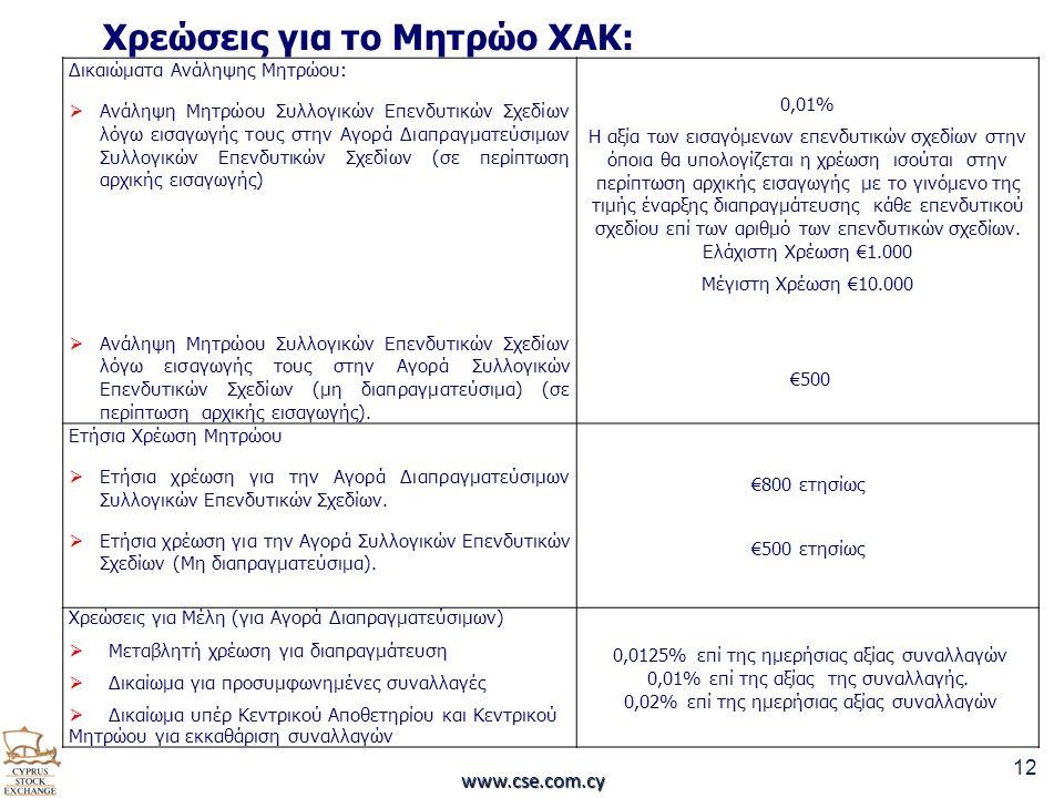 12 www.cse.com.cy Δικαιώματα Ανάληψης Μητρώου:  Ανάληψη Μητρώου Συλλογικών Επενδυτικών Σχεδίων λόγω εισαγωγής τους στην Αγορά Διαπραγματεύσιμων Συλλογικών Επενδυτικών Σχεδίων (σε περίπτωση αρχικής εισαγωγής)  Ανάληψη Μητρώου Συλλογικών Επενδυτικών Σχεδίων λόγω εισαγωγής τους στην Αγορά Συλλογικών Επενδυτικών Σχεδίων (μη διαπραγματεύσιμα) (σε περίπτωση αρχικής εισαγωγής).