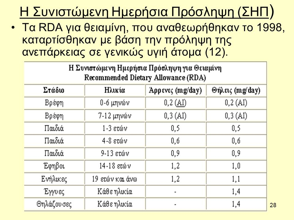 28 Η Συνιστώμενη Ημερήσια Πρόσληψη (ΣΗΠ ) Τα RDA για θειαμίνη, που αναθεωρήθηκαν το 1998, καταρτίσθηκαν με βάση την πρόληψη της ανεπάρκειας σε γενικώς υγιή άτομα (12).