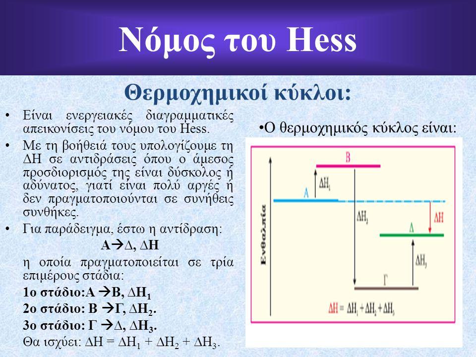 Νόμος του Hess Θερμοχημικοί κύκλοι: Είναι ενεργειακές διαγραμματικές απεικονίσεις του νόμου του Hess.