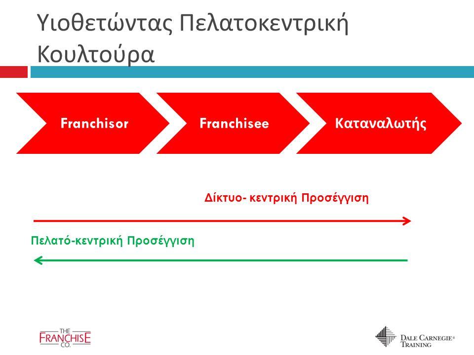 Υιοθετώντας Πελατοκεντρική Κουλτούρα FranchisorFranchisee Καταναλωτής Δίκτυο- κεντρική Προσέγγιση Πελατό-κεντρική Προσέγγιση