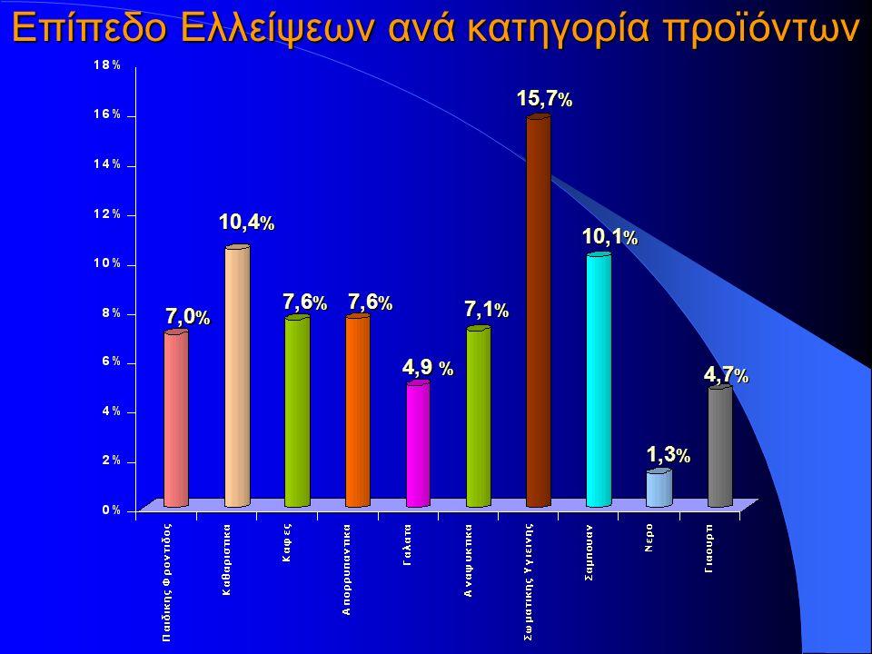 Επίπεδο Ελλείψεων ανά κατηγορία προïόντων 7,0 % 10,4 % 7,6 % 4,9 % 7,1 % 15,7 % 10,1 % 1,3 % 4,7 %