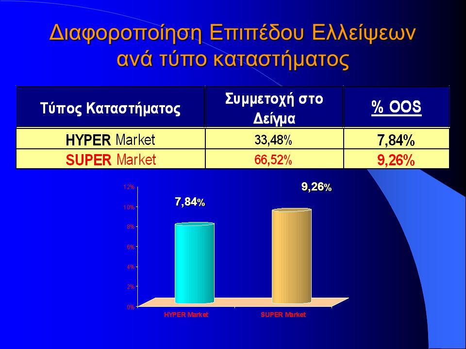 Διαφοροποίηση Επιπέδου Ελλείψεων ανά τύπο καταστήματος 7,84 % 9,26 %