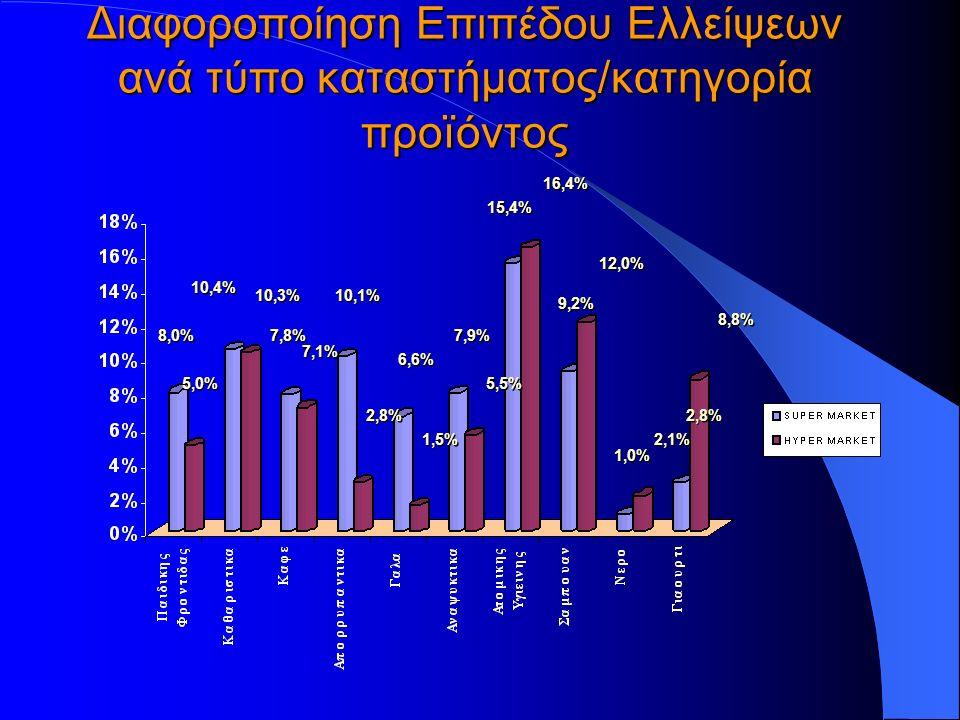 Διαφοροποίηση Επιπέδου Ελλείψεων ανά τύπο καταστήματος/κατηγορία προïόντος 8,0% 10,4% 7,8% 10,1% 6,6% 7,9% 15,4% 9,2% 1,0% 2,8% 5,0% 10,3% 7,1% 2,8% 5,5% 16,4% 12,0% 2,1% 8,8% 1,5%