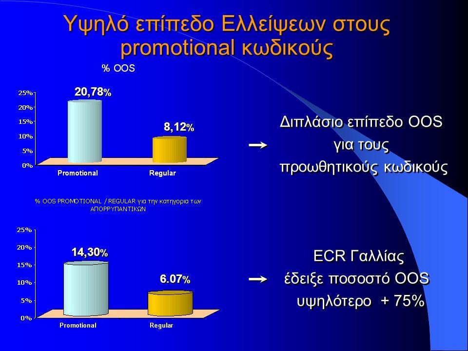 Υψηλό επίπεδο Ελλείψεων στους promotional κωδικούς Διπλάσιο επίπεδο ΟOS για τους προωθητικούς κωδικούς Διπλάσιο επίπεδο ΟOS για τους προωθητικούς κωδικούς ECR Γαλλίας έδειξε ποσοστό ΟΟS υψηλότερο + 75% ECR Γαλλίας έδειξε ποσοστό ΟΟS υψηλότερο + 75% 20,78 % 8,12 % 14,30 % 6.07 %
