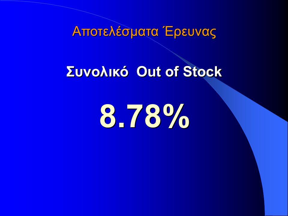 Αποτελέσματα Έρευνας Συνολικό Out of Stock 8.78%