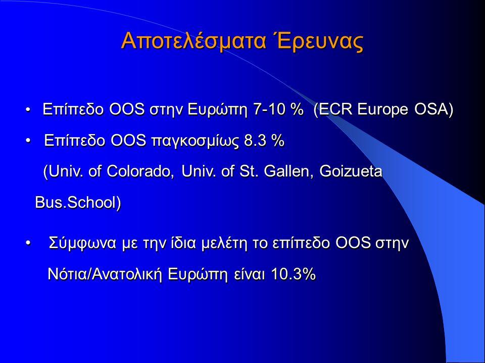 Επίπεδο OOS στην Ευρώπη 7-10 % (ECR Europe OSA) Επίπεδο OOS παγκοσμίως 8.3 % (Univ. of Colorado, Univ. of St. Gallen, Goizueta Bus.School) Σύμφωνα με