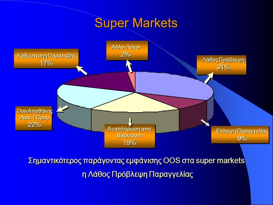 Σημαντικότερος παράγοντας εμφάνισης OOS στα super markets η Λάθος Πρόβλεψη Παραγγελίας Σημαντικότερος παράγοντας εμφάνισης OOS στα super markets η Λάθος Πρόβλεψη Παραγγελίας Super Markets Αλλοι Λόγοι 2% Αλλοι Λόγοι 2% Καθυστέρηη Παραλαβής 17% Καθυστέρηη Παραλαβής 17% Oos Αποθήκης Λιαν.