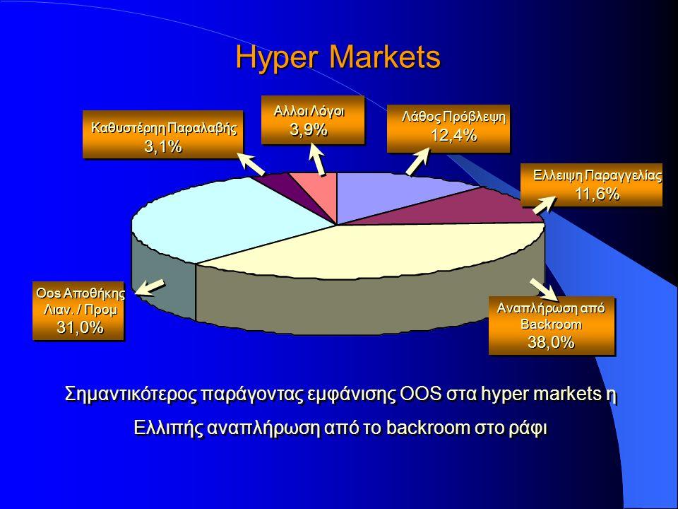Hyper Markets Σημαντικότερος παράγοντας εμφάνισης OOS στα hyper markets η Ελλιπής αναπλήρωση από το backroom στο ράφι Σημαντικότερος παράγοντας εμφάνισης OOS στα hyper markets η Ελλιπής αναπλήρωση από το backroom στο ράφι Αλλοι Λόγοι 3,9% Αλλοι Λόγοι 3,9% Αναπλήρωση από Backroom 38,0% Αναπλήρωση από Backroom 38,0% Ελλειψη Παραγγελίας 11,6% Ελλειψη Παραγγελίας 11,6% Καθυστέρηη Παραλαβής 3,1% Καθυστέρηη Παραλαβής 3,1% Oos Αποθήκης Λιαν.