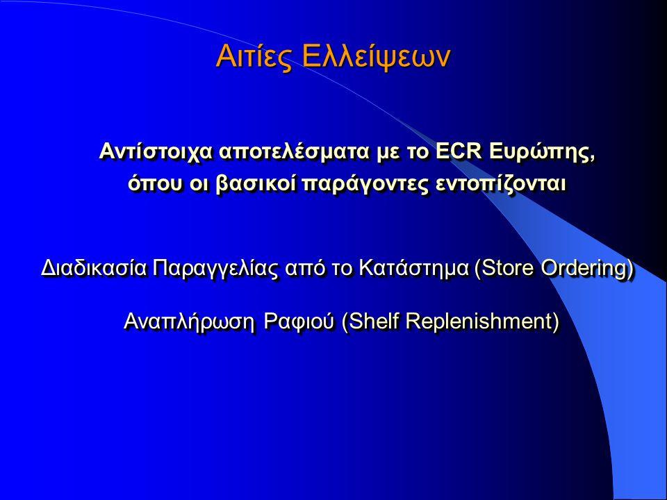 Διαδικασία Παραγγελίας από το Κατάστημα (Store Ordering) Αναπλήρωση Ραφιού (Shelf Replenishment) Διαδικασία Παραγγελίας από το Κατάστημα (Store Ordering) Αναπλήρωση Ραφιού (Shelf Replenishment) Αντίστοιχα αποτελέσματα με το ECR Ευρώπης, όπου οι βασικοί παράγοντες εντοπίζονται Αντίστοιχα αποτελέσματα με το ECR Ευρώπης, όπου οι βασικοί παράγοντες εντοπίζονται Αιτίες Ελλείψεων