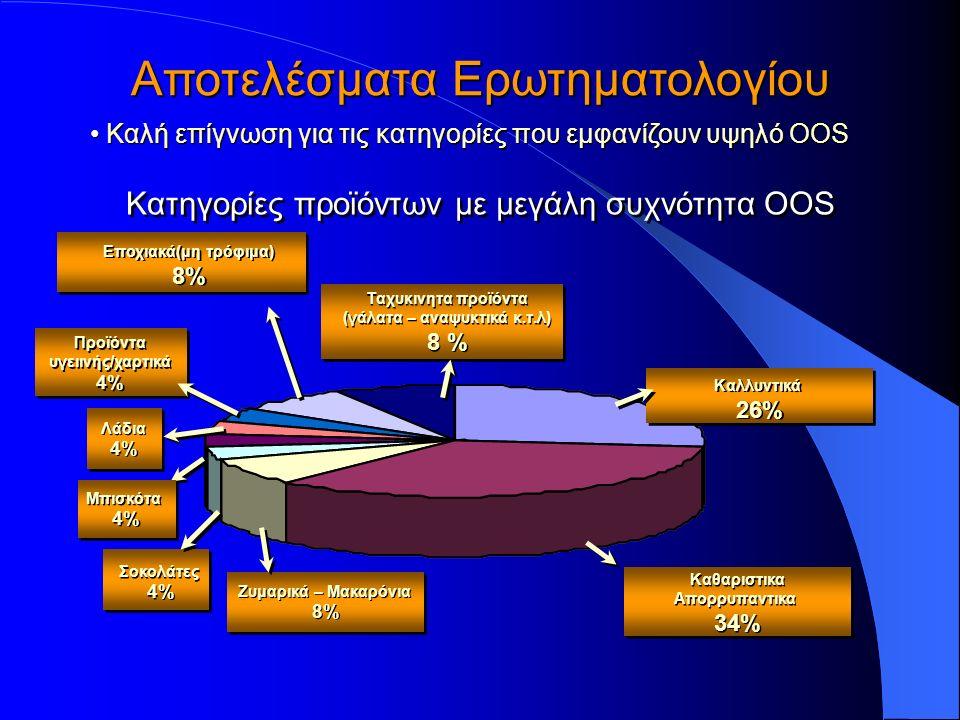 Αποτελέσματα Ερωτηματολογίου Καλή επίγνωση για τις κατηγορίες που εμφανίζουν υψηλό ΟOS Κατηγορίες προϊόντων με μεγάλη συχνότητα OOS Καθαριστικα Απορρυπαντικα 34% Καθαριστικα Απορρυπαντικα 34% Καλλυντικά 26% Καλλυντικά 26% Ταχυκινητα προϊόντα (γάλατα – αναψυκτικά κ.τ.λ) 8 % Ταχυκινητα προϊόντα (γάλατα – αναψυκτικά κ.τ.λ) 8 % Εποχιακά(μη τρόφιμα) 8% Εποχιακά(μη τρόφιμα) 8% Προϊόντα υγειινής/χαρτικά 4% Προϊόντα υγειινής/χαρτικά 4% Λάδια 4% Λάδια 4% Μπισκότα 4% Μπισκότα 4% Σοκολάτες 4% Σοκολάτες 4% Ζυμαρικά – Μακαρόνια 8% Ζυμαρικά – Μακαρόνια 8%