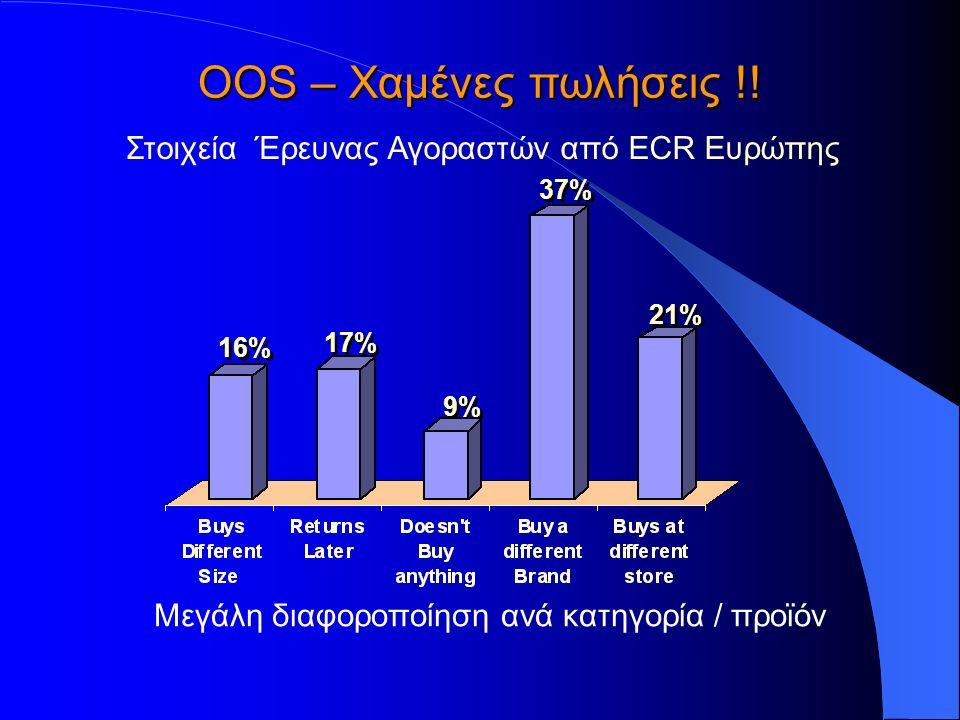 ΟOS – Χαμένες πωλήσεις !! Στοιχεία Έρευνας Αγοραστών από ΕCR Ευρώπης Μεγάλη διαφοροποίηση ανά κατηγορία / προϊόν 16% 17% 9% 37% 21%