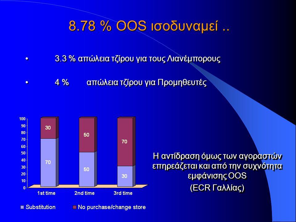 3.3 % απώλεια τζίρου για τους Λιανέμπορους 4 % απώλεια τζίρου για Προμηθευτές 3.3 % απώλεια τζίρου για τους Λιανέμπορους 4 % απώλεια τζίρου για Προμηθευτές 8.78 % OOS ισοδυναμεί..
