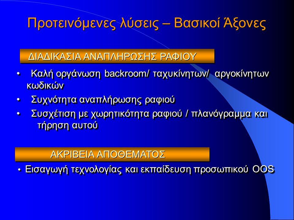 Καλή οργάνωση backroom/ ταχυκίνητων/ αργοκίνητων κωδικώνΚαλή οργάνωση backroom/ ταχυκίνητων/ αργοκίνητων κωδικών Συχνότητα αναπλήρωσης ραφιούΣυχνότητα αναπλήρωσης ραφιού Συσχέτιση με χωρητικότητα ραφιού / πλανόγραμμα και τήρηση αυτούΣυσχέτιση με χωρητικότητα ραφιού / πλανόγραμμα και τήρηση αυτού Καλή οργάνωση backroom/ ταχυκίνητων/ αργοκίνητων κωδικώνΚαλή οργάνωση backroom/ ταχυκίνητων/ αργοκίνητων κωδικών Συχνότητα αναπλήρωσης ραφιούΣυχνότητα αναπλήρωσης ραφιού Συσχέτιση με χωρητικότητα ραφιού / πλανόγραμμα και τήρηση αυτούΣυσχέτιση με χωρητικότητα ραφιού / πλανόγραμμα και τήρηση αυτού ΔΙΑΔΙΚΑΣΙΑ ΑΝΑΠΛΗΡΩΣΗΣ ΡΑΦΙΟΥ Προτεινόμενες λύσεις – Βασικοί Άξονες Εισαγωγή τεχνολογίας και εκπαίδευση προσωπικού ΟOS Εισαγωγή τεχνολογίας και εκπαίδευση προσωπικού ΟOS ΑΚΡΙΒΕΙΑ ΑΠΟΘΕΜΑΤΟΣ