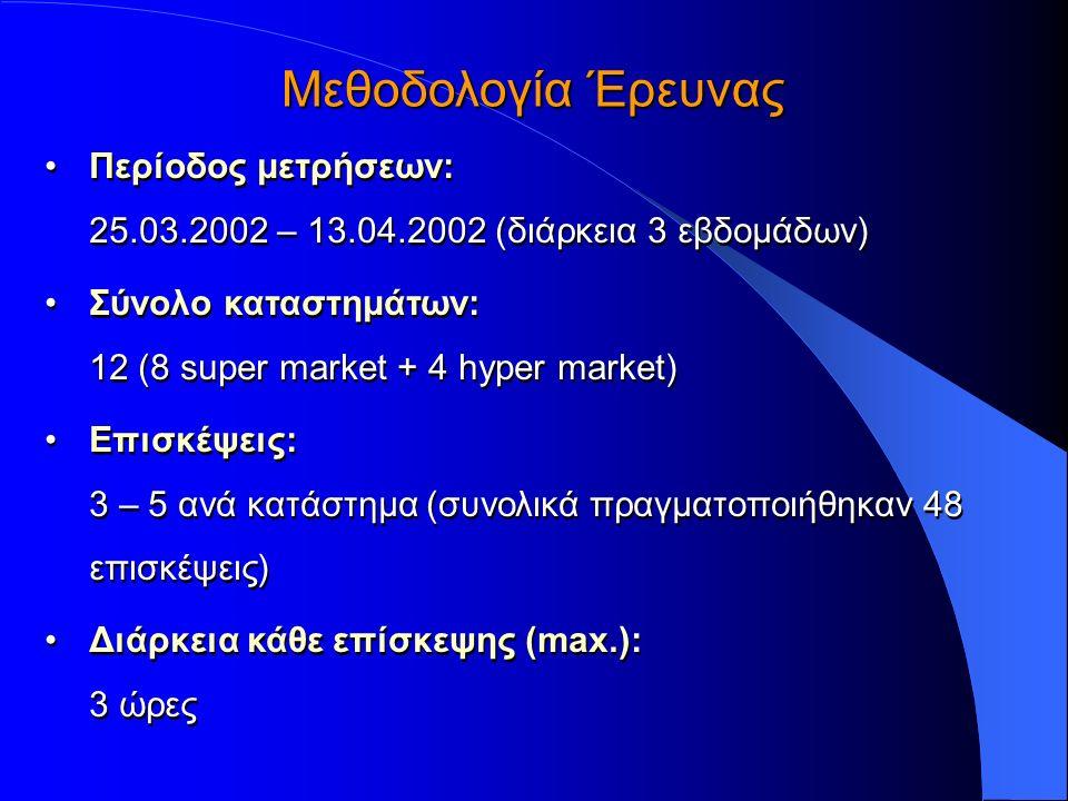 Περίοδος μετρήσεων: 25.03.2002 – 13.04.2002 (διάρκεια 3 εβδομάδων) Σύνολο καταστημάτων: 12 (8 super market + 4 hyper market) Επισκέψεις: 3 – 5 ανά κατάστημα (συνολικά πραγματοποιήθηκαν 48 επισκέψεις) Διάρκεια κάθε επίσκεψης (max.): 3 ώρες Περίοδος μετρήσεων: 25.03.2002 – 13.04.2002 (διάρκεια 3 εβδομάδων) Σύνολο καταστημάτων: 12 (8 super market + 4 hyper market) Επισκέψεις: 3 – 5 ανά κατάστημα (συνολικά πραγματοποιήθηκαν 48 επισκέψεις) Διάρκεια κάθε επίσκεψης (max.): 3 ώρες Μεθοδολογία Έρευνας