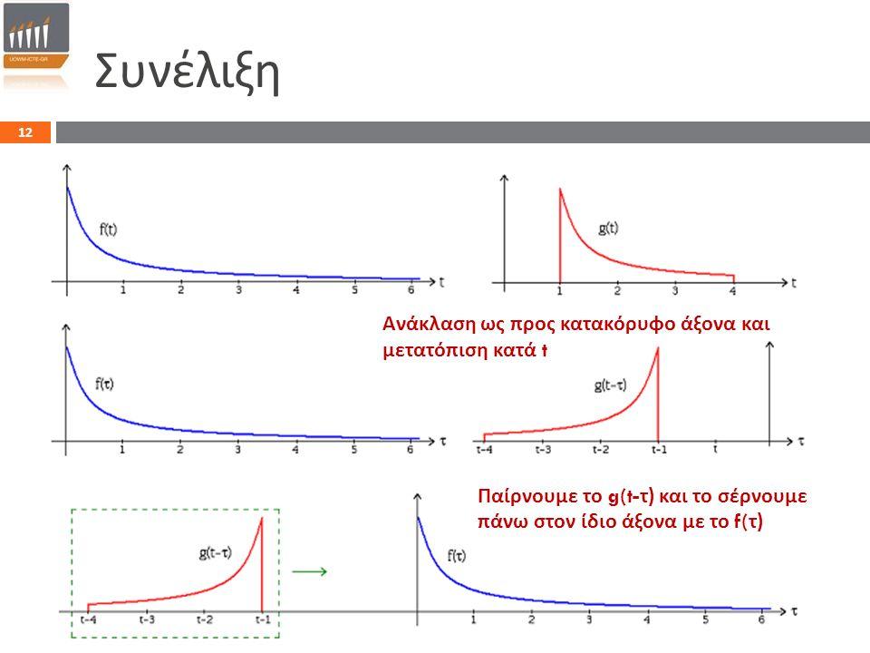 12 Συνέλιξη Ανάκλαση ως προς κατακόρυφο άξονα και μετατόπιση κατά t Παίρνουμε το g(t- τ ) και το σέρνουμε πάνω στον ίδιο άξονα με το f( τ )