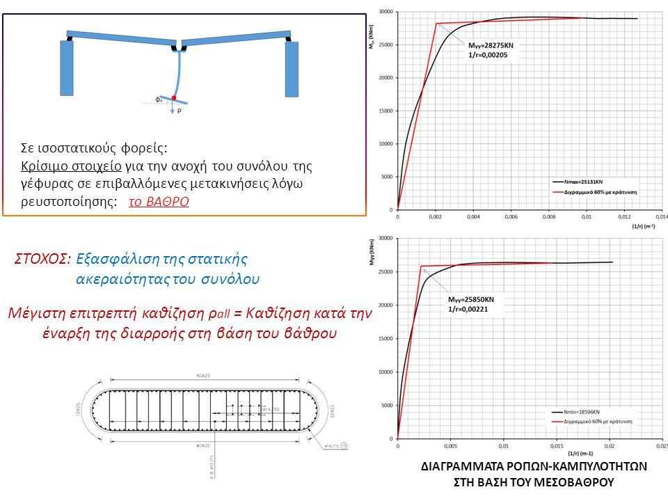 ΔΙΑΓΡΑΜΜΑΤΑ ΡΟΠΩΝ-ΚΑΜΠΥΛΟΤΗΤΩΝ ΣΤΗ ΒΑΣΗ ΤΟΥ ΜΕΣΟΒΑΘΡΟΥ Σε ισοστατικούς φορείς: Κρίσιμο στοιχείο για την ανοχή του συνόλου της γέφυρας σε επιβαλλόμενες μετακινήσεις λόγω ρευστοποίησης: το ΒΑΘΡΟ ΣΤΟΧΟΣ: Εξασφάλιση της στατικής ακεραιότητας του συνόλου Μέγιστη επιτρεπτή καθίζηση ρ all = Καθίζηση κατά την έναρξη της διαρροής στη βάση του βάθρου
