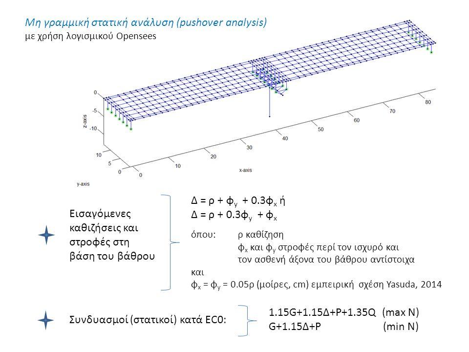 Συνδυασμοί (στατικοί) κατά EC0: Δ = ρ + φ y + 0.3φ x ή Δ = ρ + 0.3φ y + φ x όπου:ρ καθίζηση φ x και φ y στροφές περί τον ισχυρό και τον ασθενή άξονα του βάθρου αντίστοιχα και φ x = φ y = 0.05ρ (μοίρες, cm) εμπειρική σχέση Yasuda, 2014 Εισαγόμενες καθιζήσεις και στροφές στη βάση του βάθρου Μη γραμμική στατική ανάλυση (pushover analysis) με χρήση λογισμικού Opensees 1.15G+1.15Δ+P+1.35Q (max N) G+1.15Δ+P (min N)